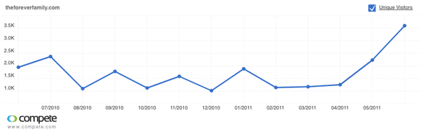 theforeverfamily.com Visitor graph